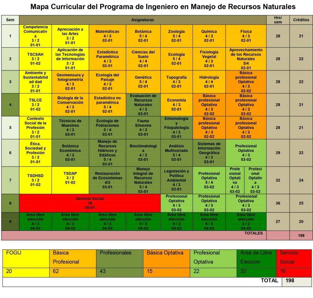 Mapa Curricular del Programa de Ingeniero en Manejo de Recursos Naturales